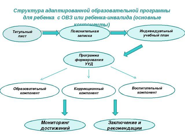 Структура адаптированной образовательной программы для ребенка с ОВЗ или ребе...
