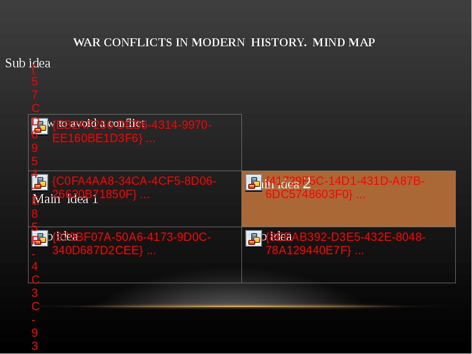 WAR CONFLICTS IN MODERN HISTORY. MIND MAP