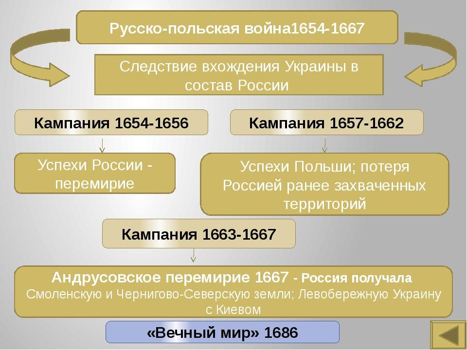 Освоение Сибири XVII век отмечен проникновением русских землепроходцев в отда...