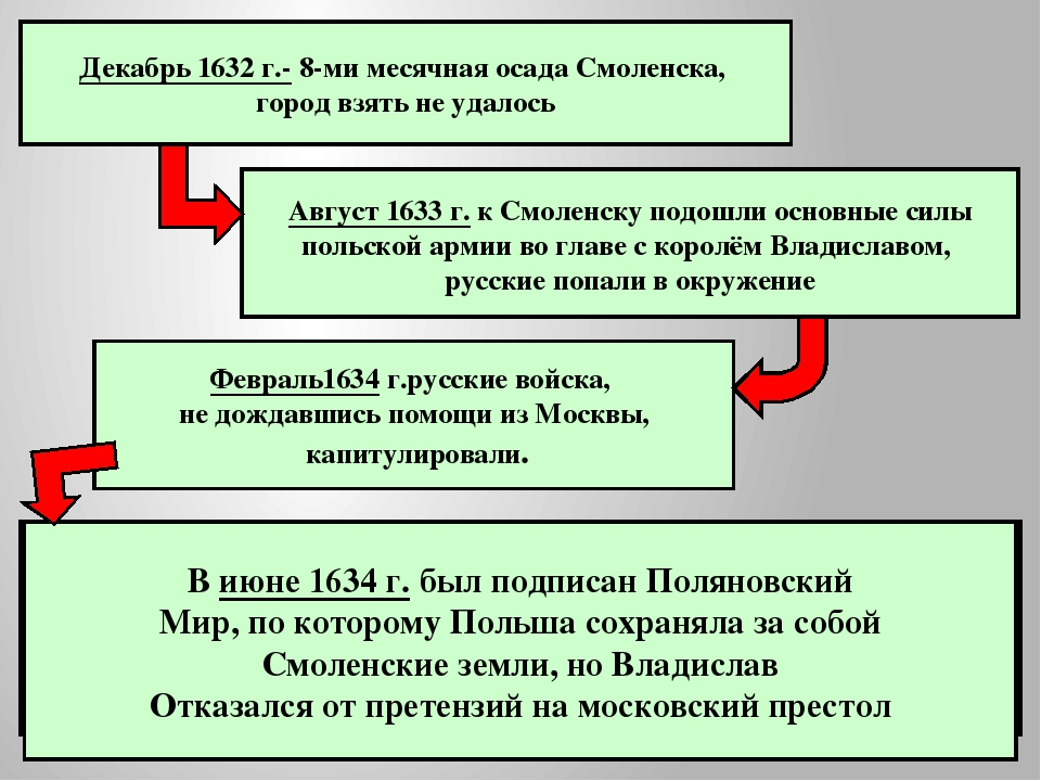 Итоги войны Поляновский мир – июнь 1634 Польша сохраняла за собой Смоленские...
