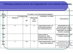 Таблица результатов исследования состояния ключика. Время исследования Состо