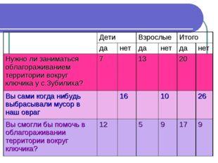 Результаты опроса жителей села ДетиВзрослыеИтого данетданетданет Н