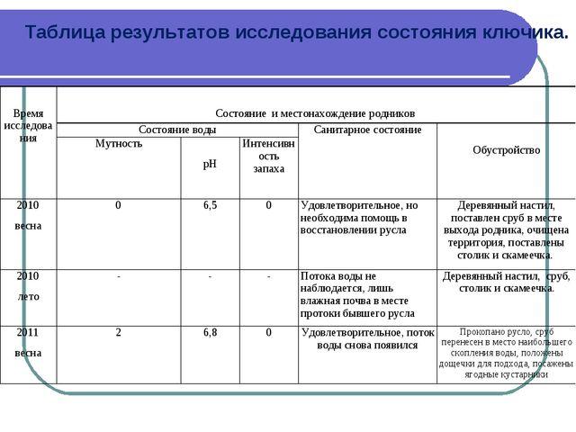 Таблица результатов исследования состояния ключика. Время исследования Состо...