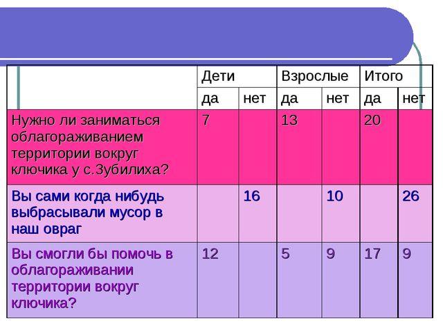 Результаты опроса жителей села ДетиВзрослыеИтого данетданетданет Н...