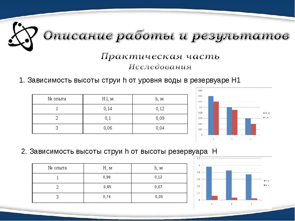 1. Зависимость высоты струи h от уровня воды в резервуаре H1 2. Зависимость в...