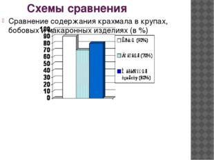 Схемы сравнения Сравнение содержания крахмала в крупах, бобовых и макаронных