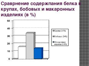 Сраврнение содержпания белка в крупах, бобовых и макаронных изделиях (в %)