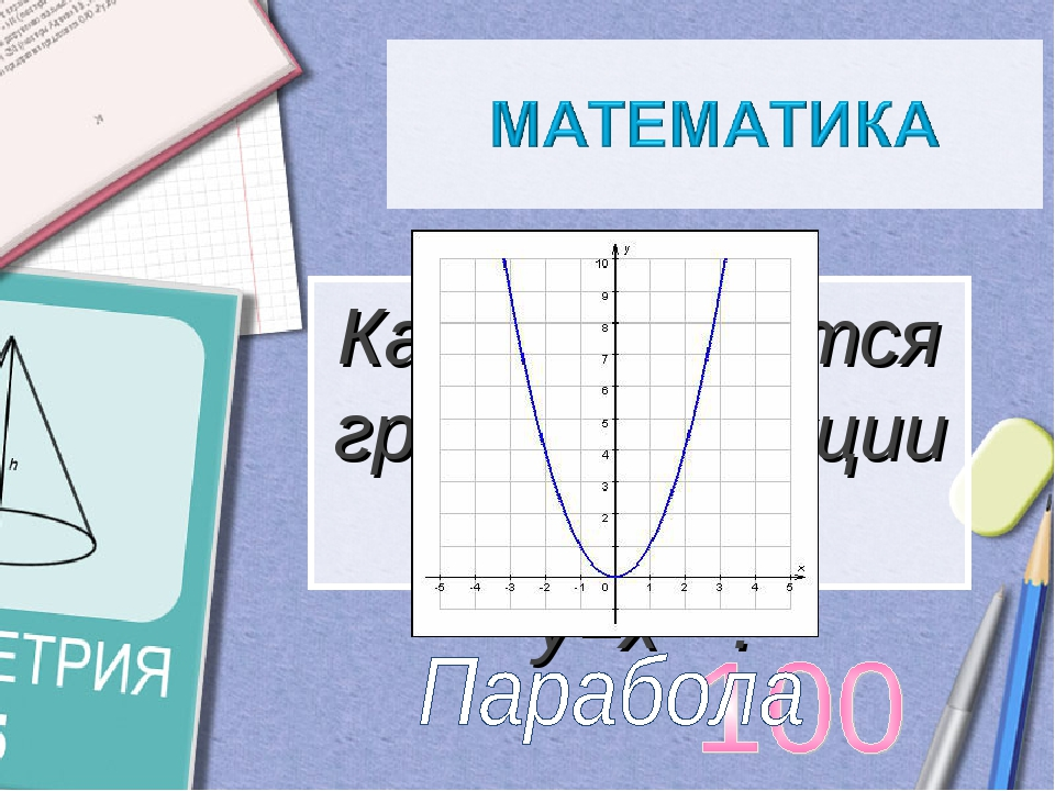 Как называется график функции у=х2 ?