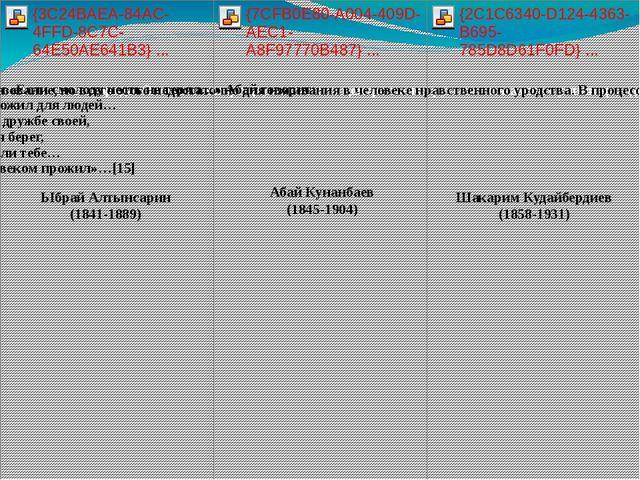 Ыбрай Алтынсарин (1841-1889) Абай Кунанбаев (1845-1904) Шакарим Кудайбердиев...