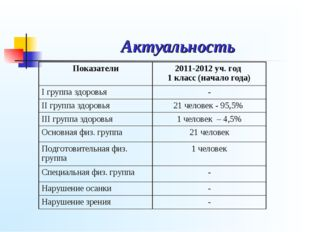 Актуальность Показатели2011-2012 уч. год 1 класс (начало года) I группа здор