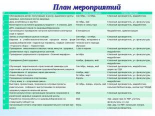 План мероприятий №Содержание деятельностиВремя проведенияОтветственный 1О