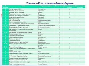 2 класс «Если хочешь быть здоров» № занятия ТемаФорма проведенияКол-во час