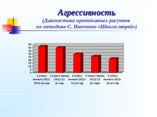 Агрессивность (Диагностика проективных рисунков по методике С. Панченко «Школ