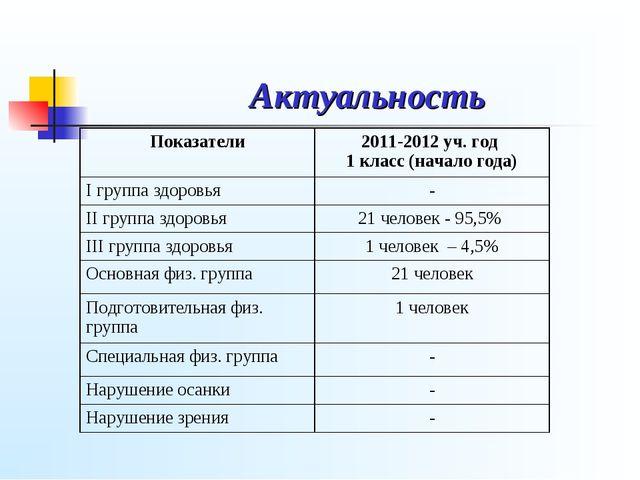 Актуальность Показатели2011-2012 уч. год 1 класс (начало года) I группа здор...