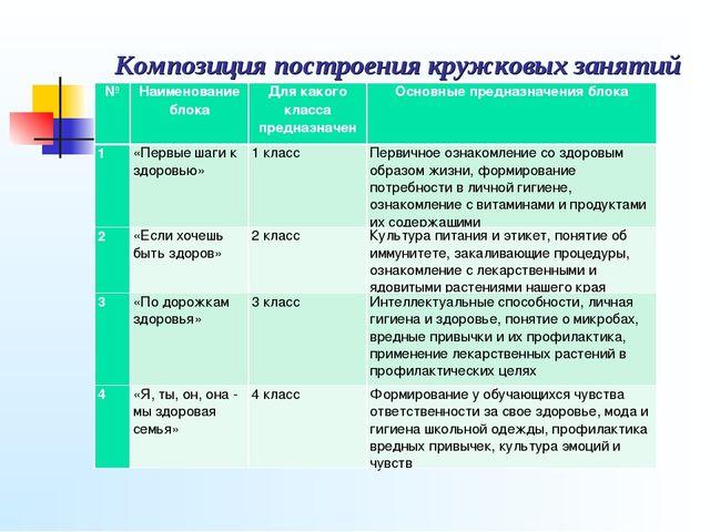 Композиция построения кружковых занятий №Наименование блокаДля какого клас...