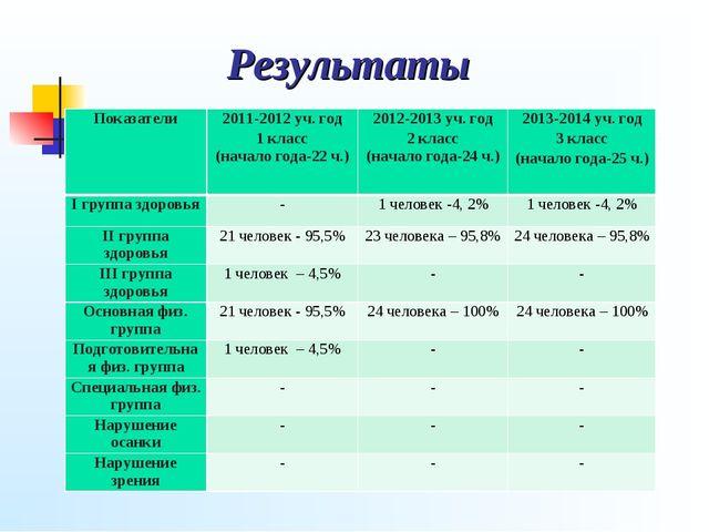 Результаты Показатели2011-2012 уч. год 1 класс (начало года-22 ч.)2012-2013...