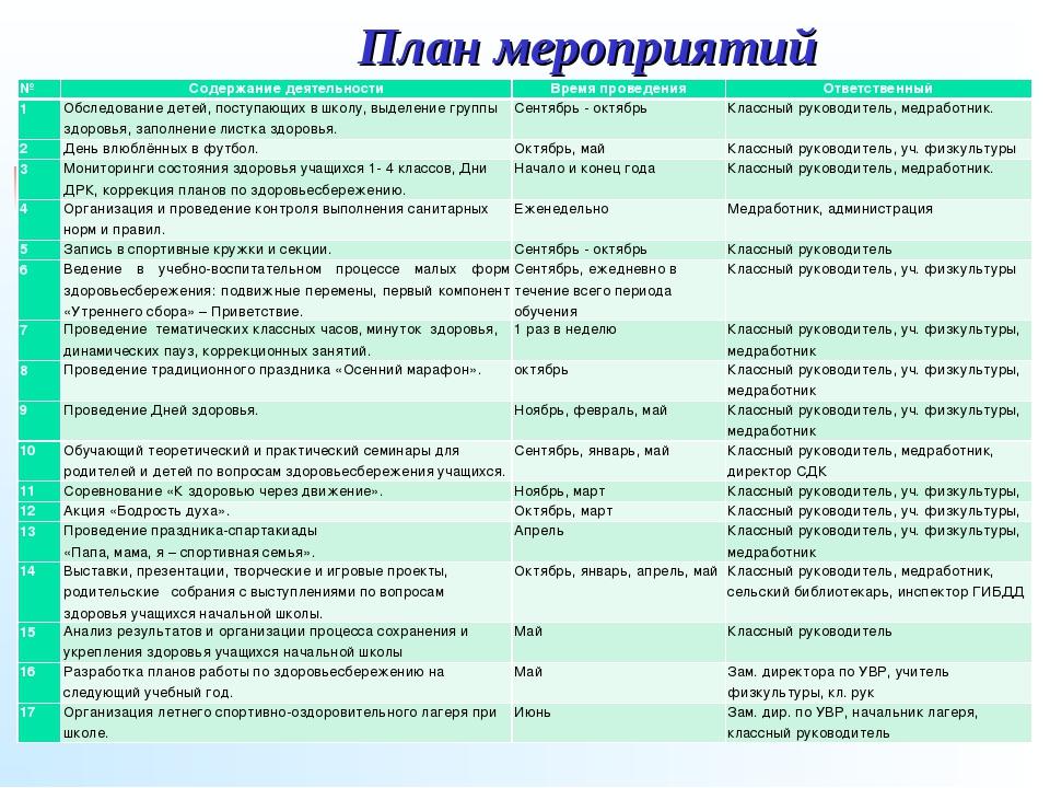 План мероприятий №Содержание деятельностиВремя проведенияОтветственный 1О...