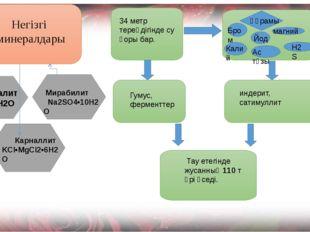 гидрогалит NaCl•2H2O  Мирабилит Na2SO4•10H2O Карналлит KCl•MgCl2•6H2O