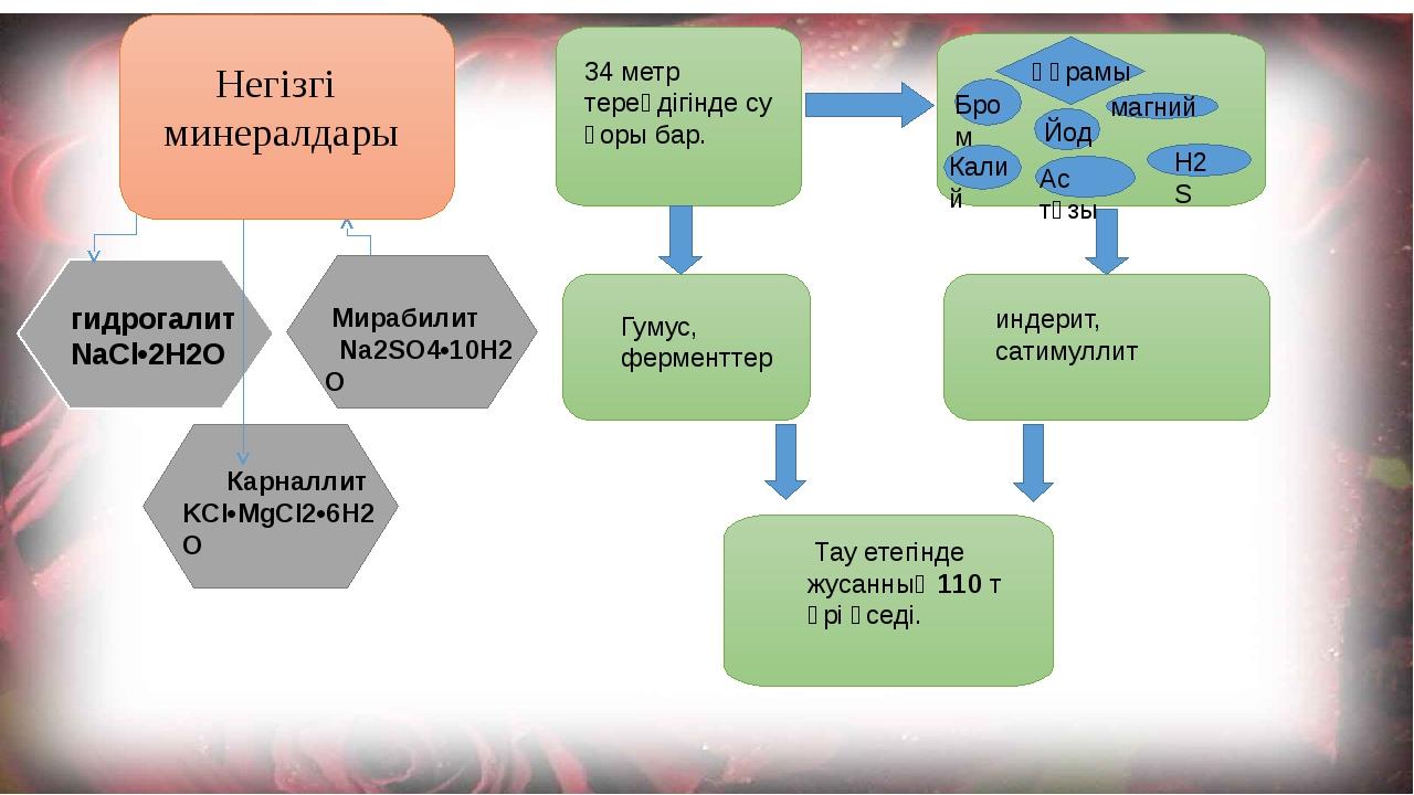 гидрогалит NaCl•2H2O  Мирабилит Na2SO4•10H2O Карналлит KCl•MgCl2•6H2O...