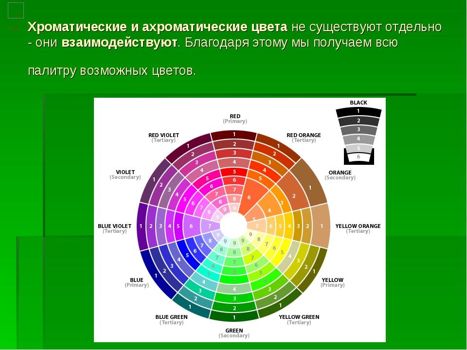 Хроматические и ахроматические цветане существуют отдельно - онивзаимодейст...