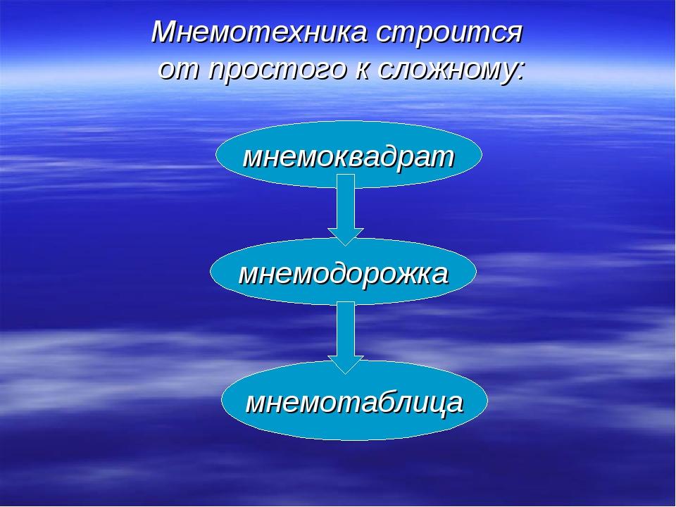 Мнемотехника строится от простого к сложному: мнемоквадрат мнемодорожка мнемо...