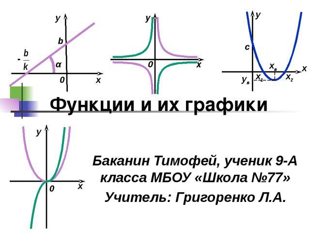 Функции и их графики Баканин Тимофей, ученик 9-А класса МБОУ «Школа №77» Учит...