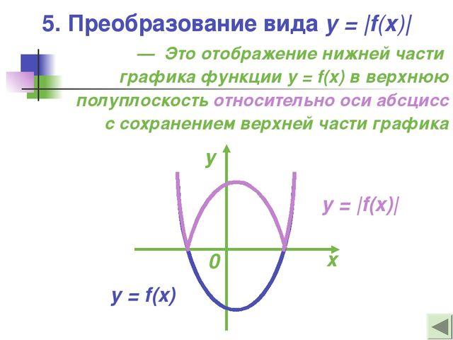 5. Преобразование вида y = |f(x)| — Это отображение нижней части графика функ...