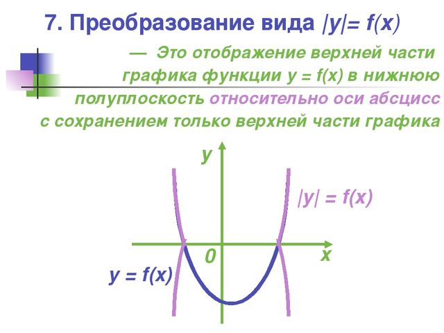 — Это отображение верхней части графика функции y = f(x) в нижнюю полуплоскос...