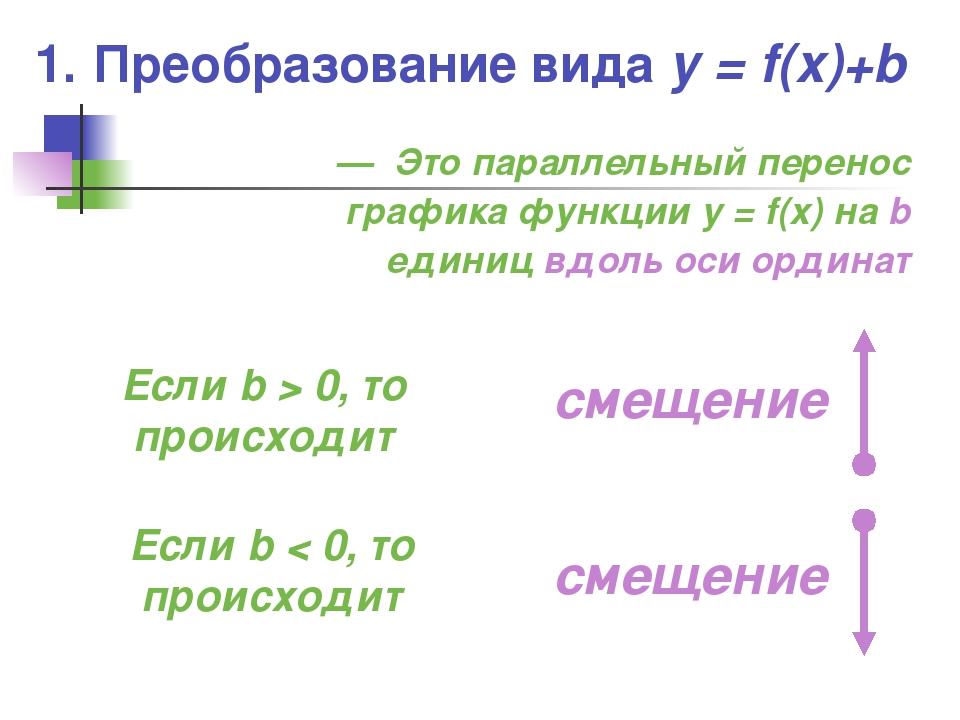 1. Преобразование вида y = f(x)+b — Это параллельный перенос графика функции...