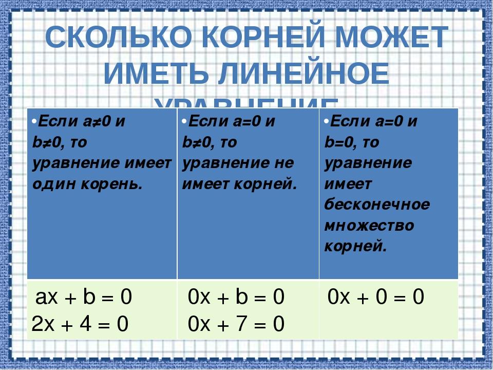СКОЛЬКО КОРНЕЙ МОЖЕТ ИМЕТЬ ЛИНЕЙНОЕ УРАВНЕНИЕ Еслиa≠0иb≠0,то уравнение имеет...