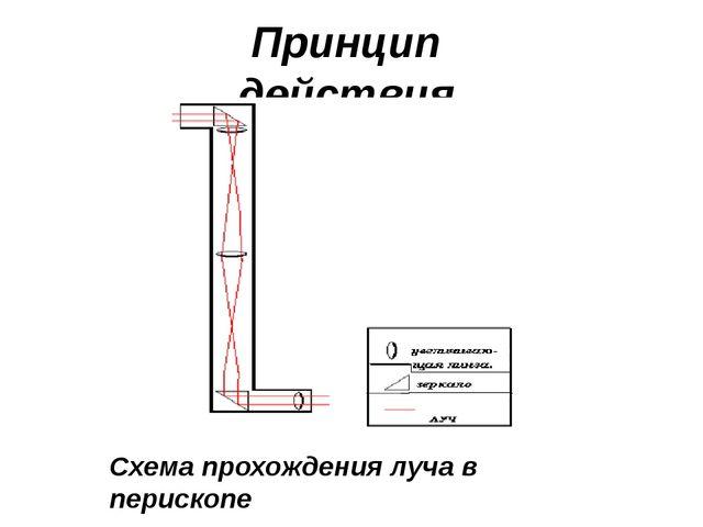 Принцип действия Схема прохождения луча в перископе