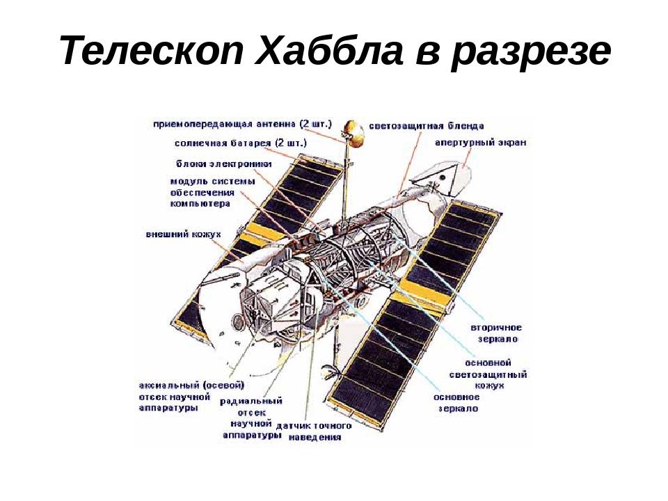 Телескоп Хаббла в разрезе