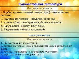 Художественная литература Коммуникация Содержание деятельности 1. Подбор худ