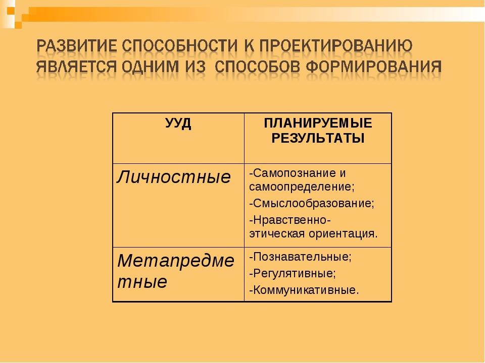 УУДПЛАНИРУЕМЫЕ РЕЗУЛЬТАТЫ Личностные-Самопознание и самоопределение; -Смыс...