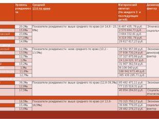 Составзоны  Уровень рождаемости Средний 13.6 по краю Материнский капитал (На