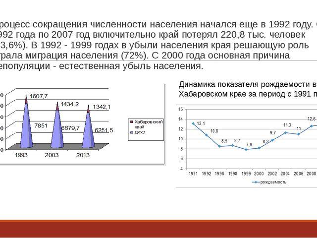 Процесс сокращения численности населения начался еще в 1992 году. С 1992 года...