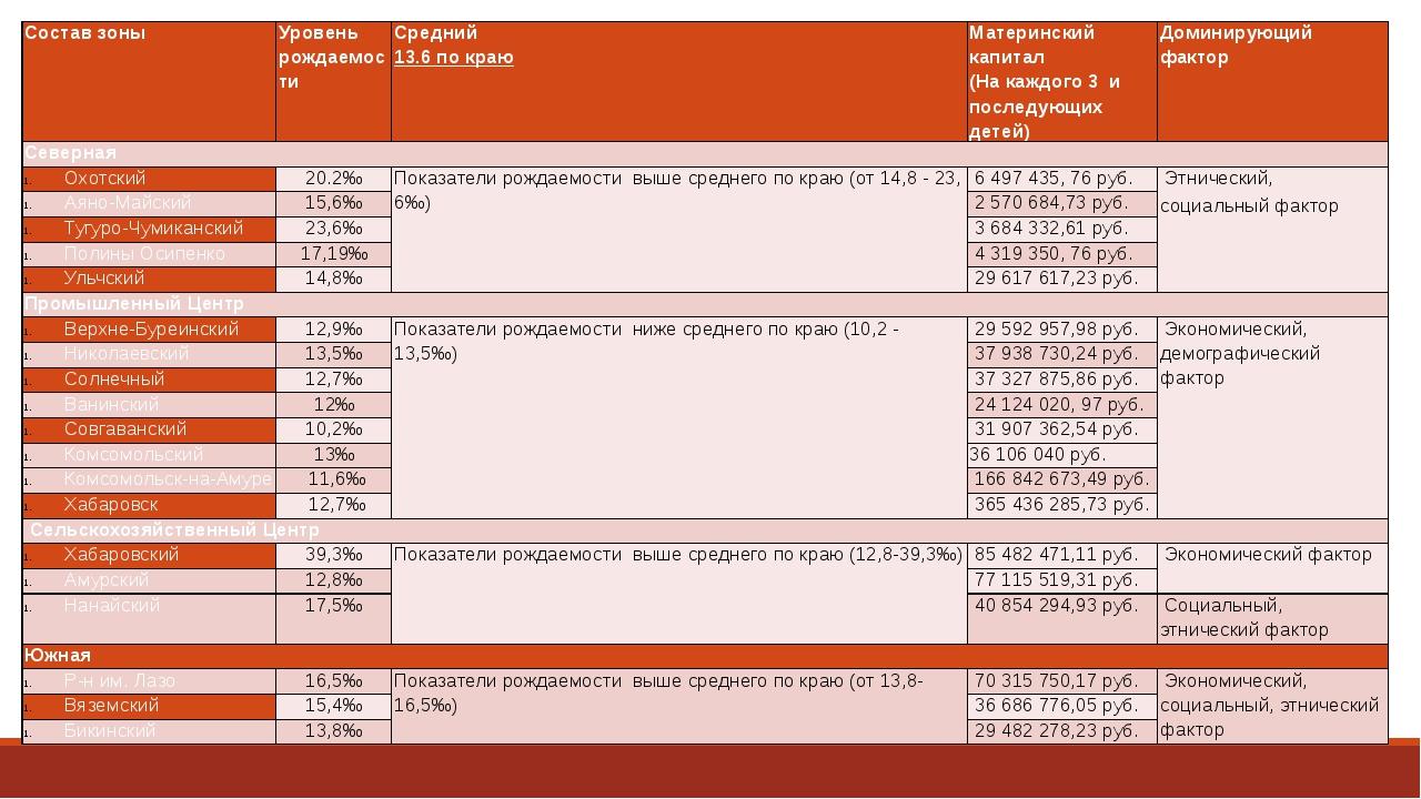 Составзоны  Уровень рождаемости Средний 13.6 по краю Материнский капитал (На...