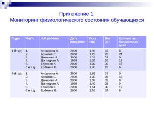 Приложение 1. Мониторинг физиологического состояния обучающихся Годы№п/пФ.И