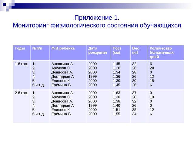 Приложение 1. Мониторинг физиологического состояния обучающихся Годы№п/пФ.И...