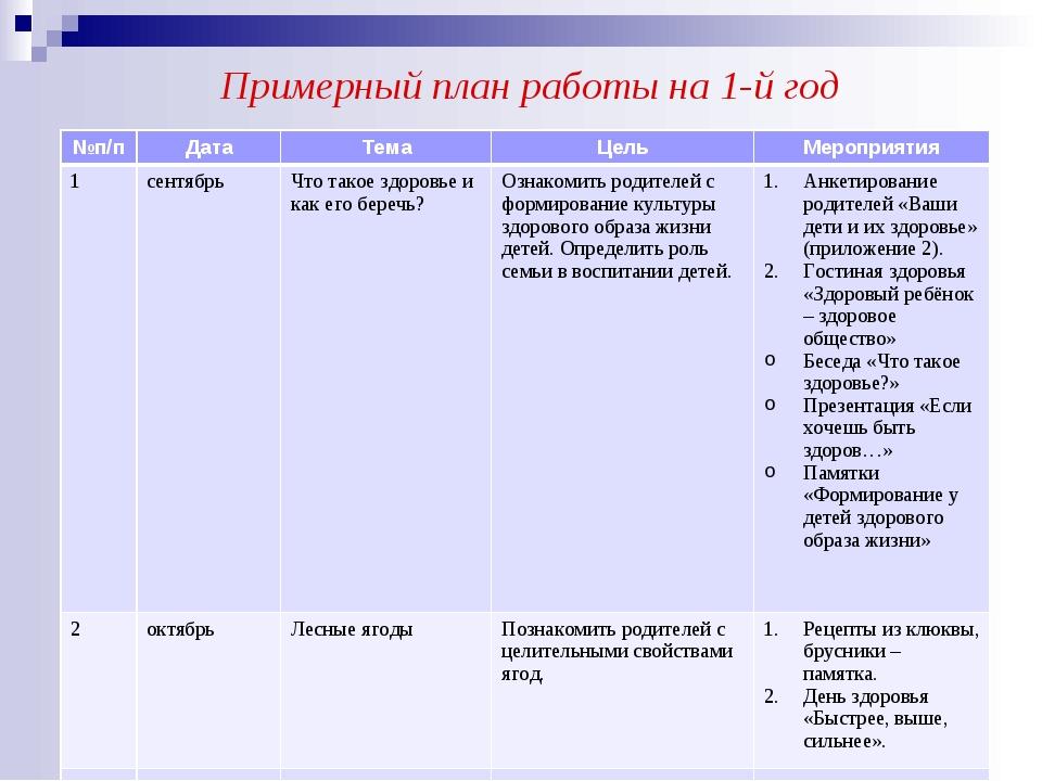 Примерный план работы на 1-й год №п/пДатаТемаЦельМероприятия 1сентябрьЧ...