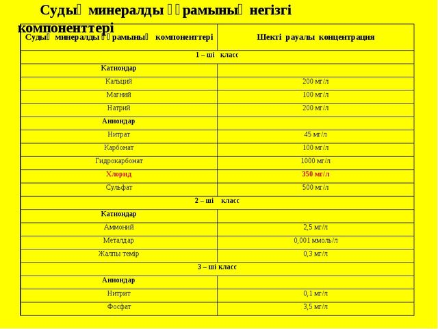 Судың минералды құрамының негізгі компоненттері Судың минералды құрамының ком...