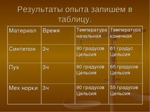 Результаты опыта запишем в таблицу.