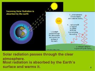 Solar radiation passes through the clear atmosphere. Most radiation is absorb