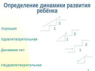 Определение динамики развития ребёнка 2 Хорошая 1 2 Удовлетворительная 1 2 Ди