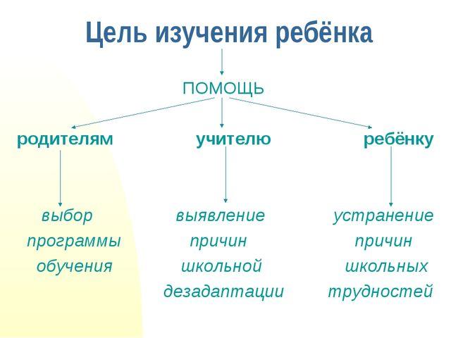 Цель изучения ребёнка ПОМОЩЬ родителям учителю ребёнку выбор выявление устран...