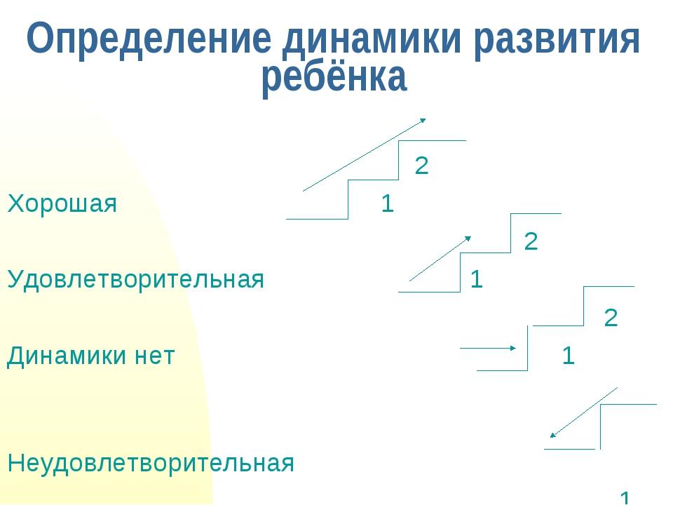Определение динамики развития ребёнка 2 Хорошая 1 2 Удовлетворительная 1 2 Ди...