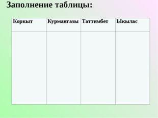 Заполнение таблицы: Коркыт Курмангазы Таттимбет Ыкылас