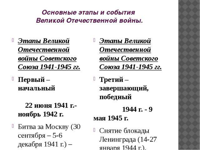 Основные этапы и события Великой Отечественной войны. Этапы Великой Отечестве...