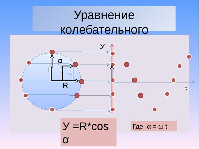 Уравнение колебательного движения α У R У =R*cos α t Где α = ω t Пример перио...