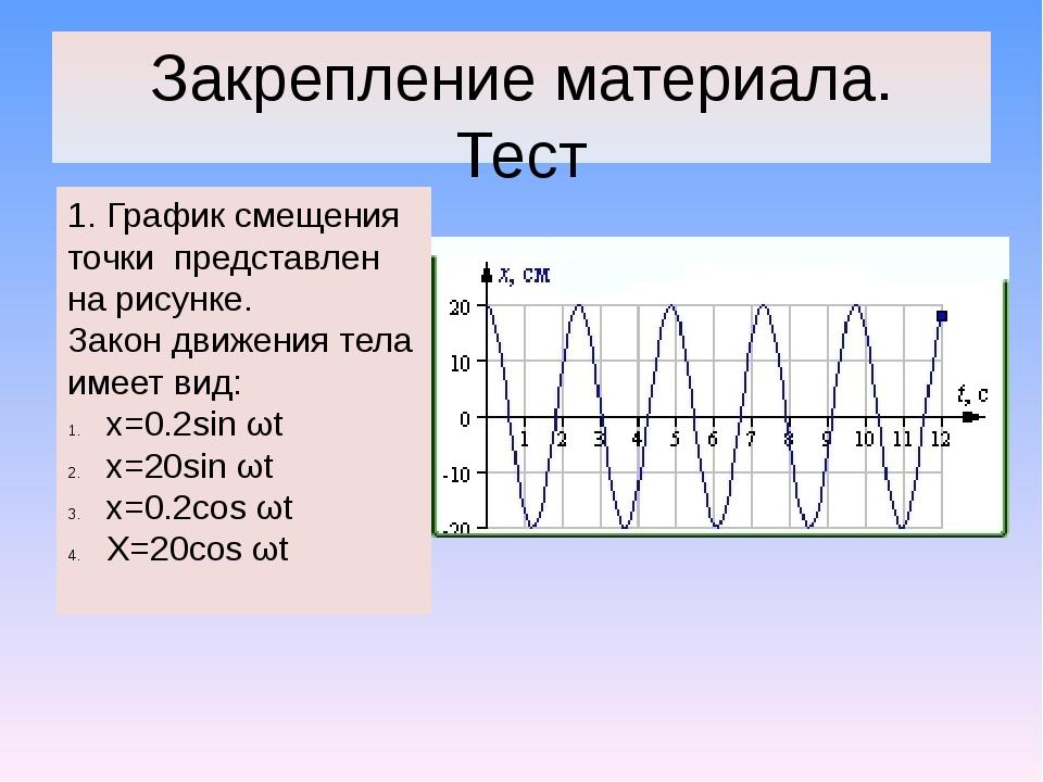 Закрепление материала. Тест 1. График смещения точки представлен на рисунке....